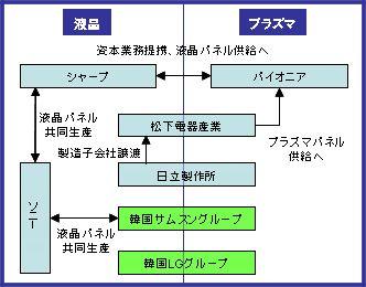 液晶vsプラズマ勢力図3.jpg