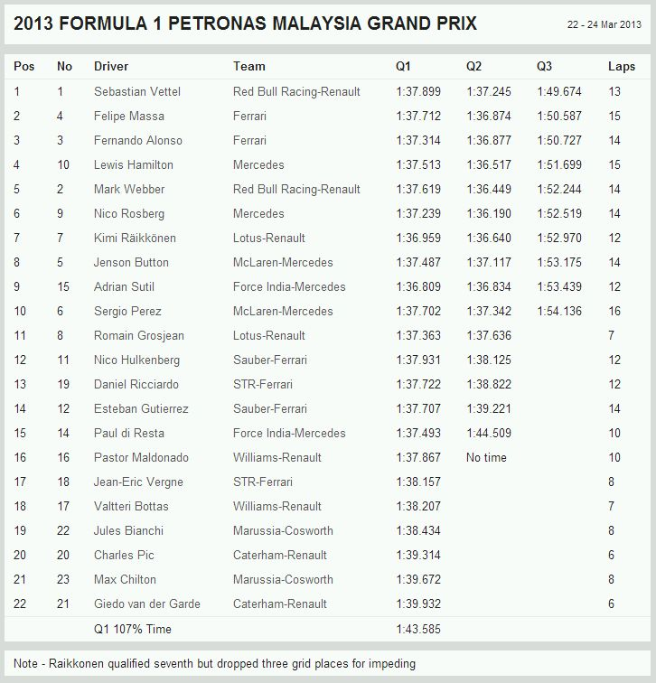 F1GP2013Rd2MalaysiaQualify.jpg